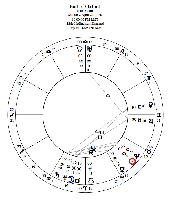 Oxford's natal chart